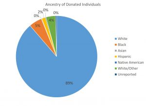 donated-ancestry