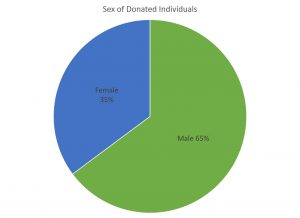 donated-sex